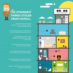 oddest-thefts-from-guesthouses